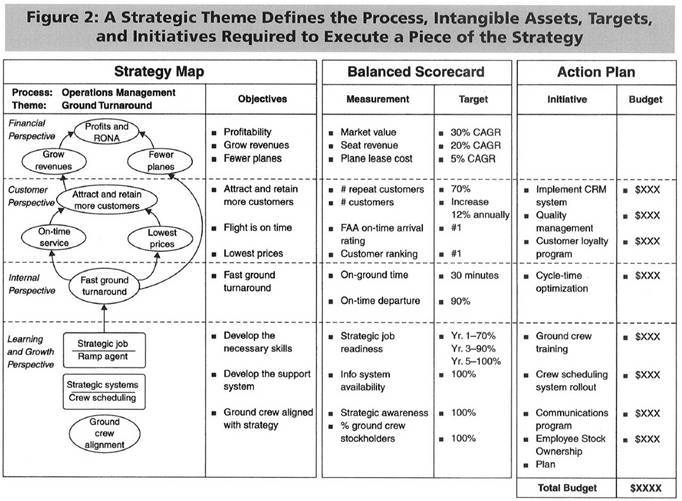 Kaplan and Norton Strategic Themes